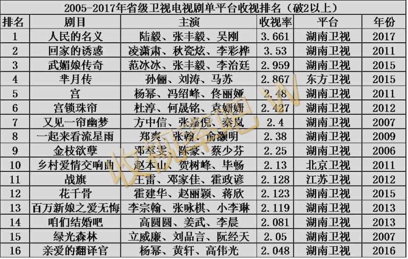 电视剧收视榜曝光 李治廷领跑85后小生