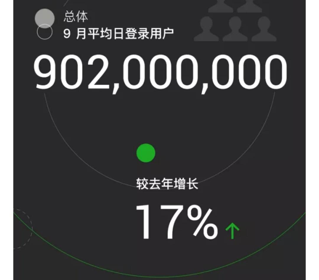 微信发布2017数据报告:日活用户9亿