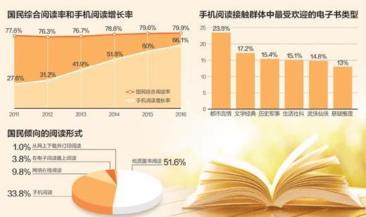 第十四次全国国民阅读调查 2016年人均读书近8本