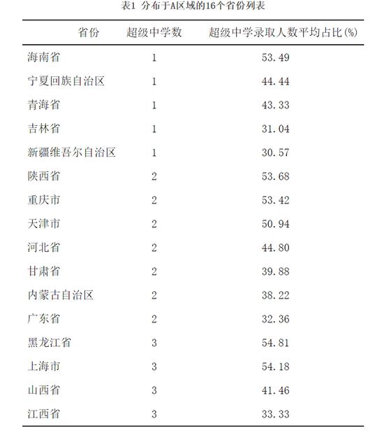 城镇人口人均文教娱乐消费最低的地区。