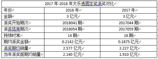 大乐透3亿固定奖14期全部派完 销量提升20.42%