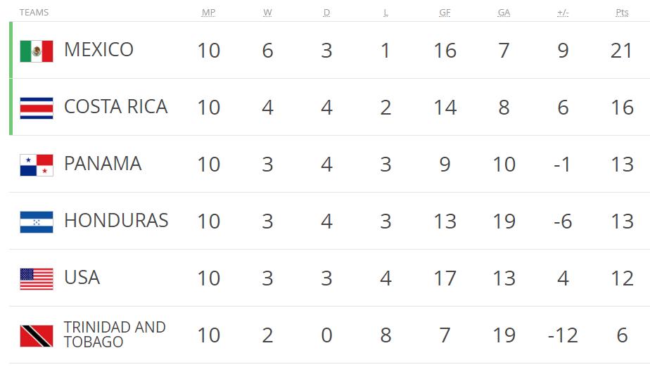 美国爆冷无缘世界杯 澳大利亚附加赛战洪都拉斯