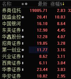 券商股快速拉升 国盛金控再封涨停