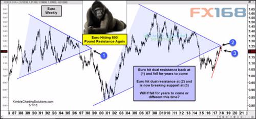 熟悉的味道!20年前一幕重现 欧元又陷暴跌深渊?
