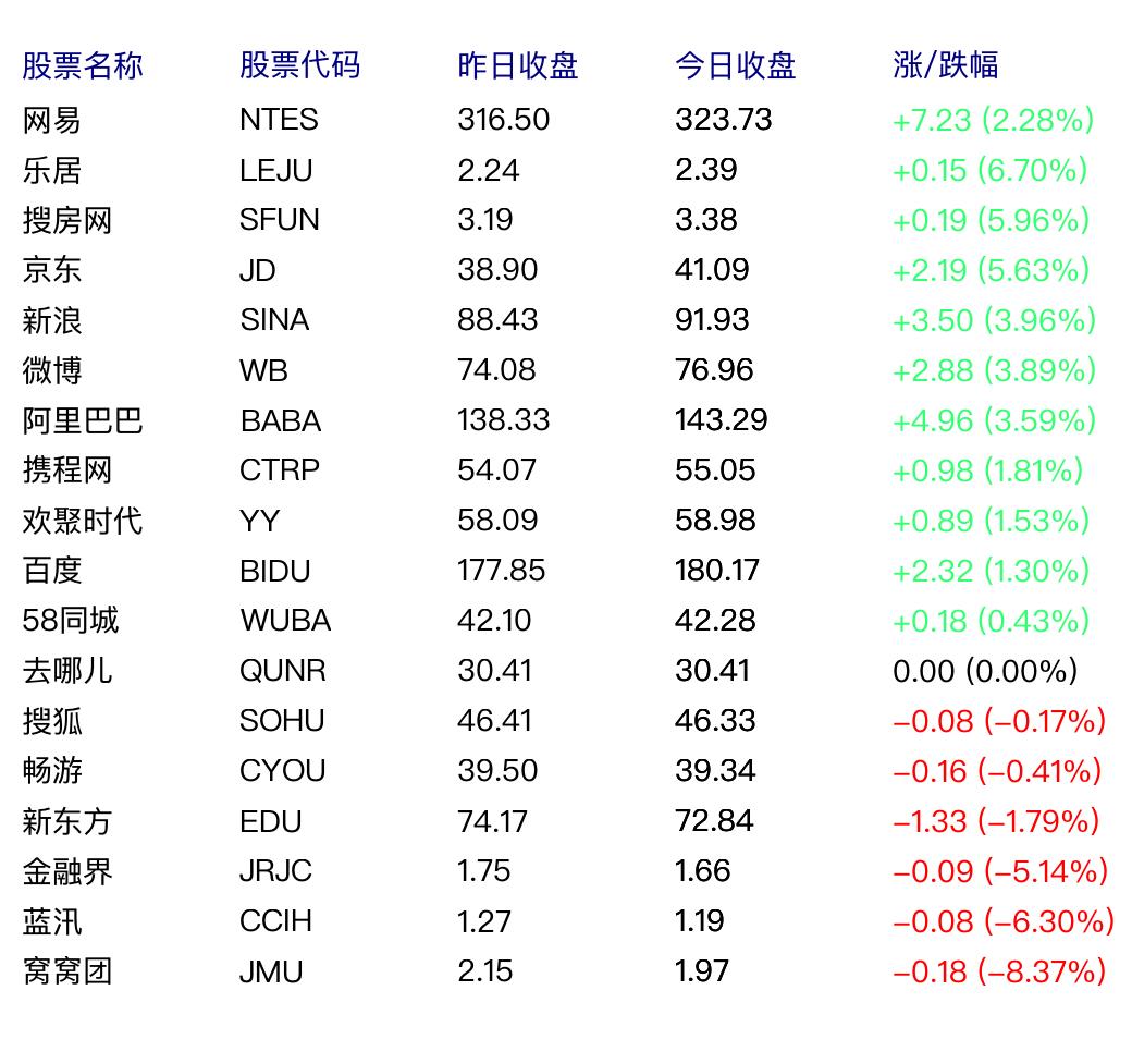 網易股價創歷史新高,總市值達425億美元
