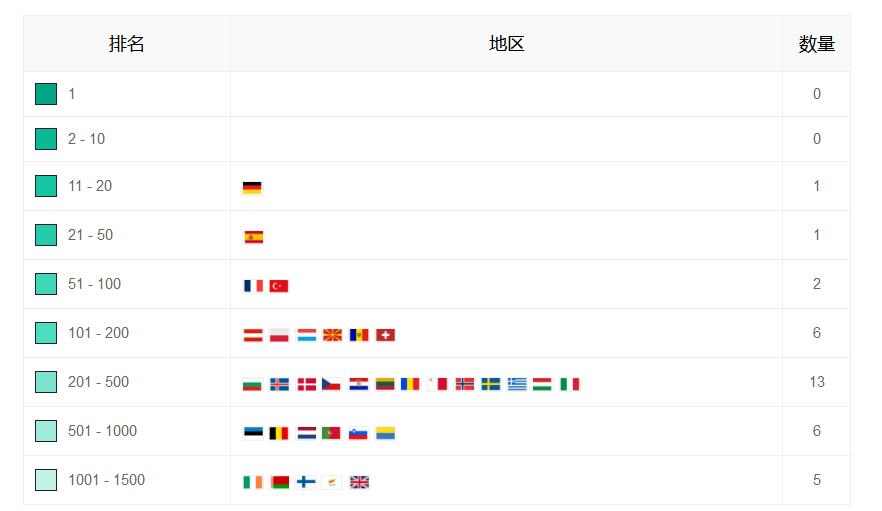 《王者荣耀》海外版全面崩盘!英国免费榜已跌出1400名