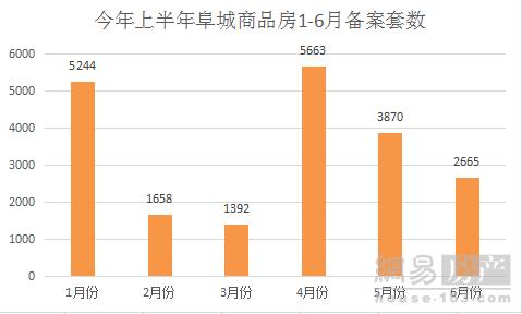 """2017年上半年阜阳商品房备案20492套 依旧难解""""房荒"""""""