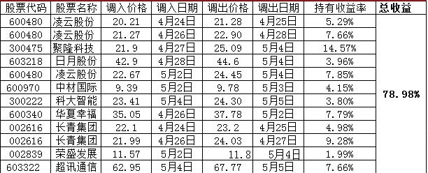 2017易金经PK赛第六轮告捷 冠军王者获利达108%