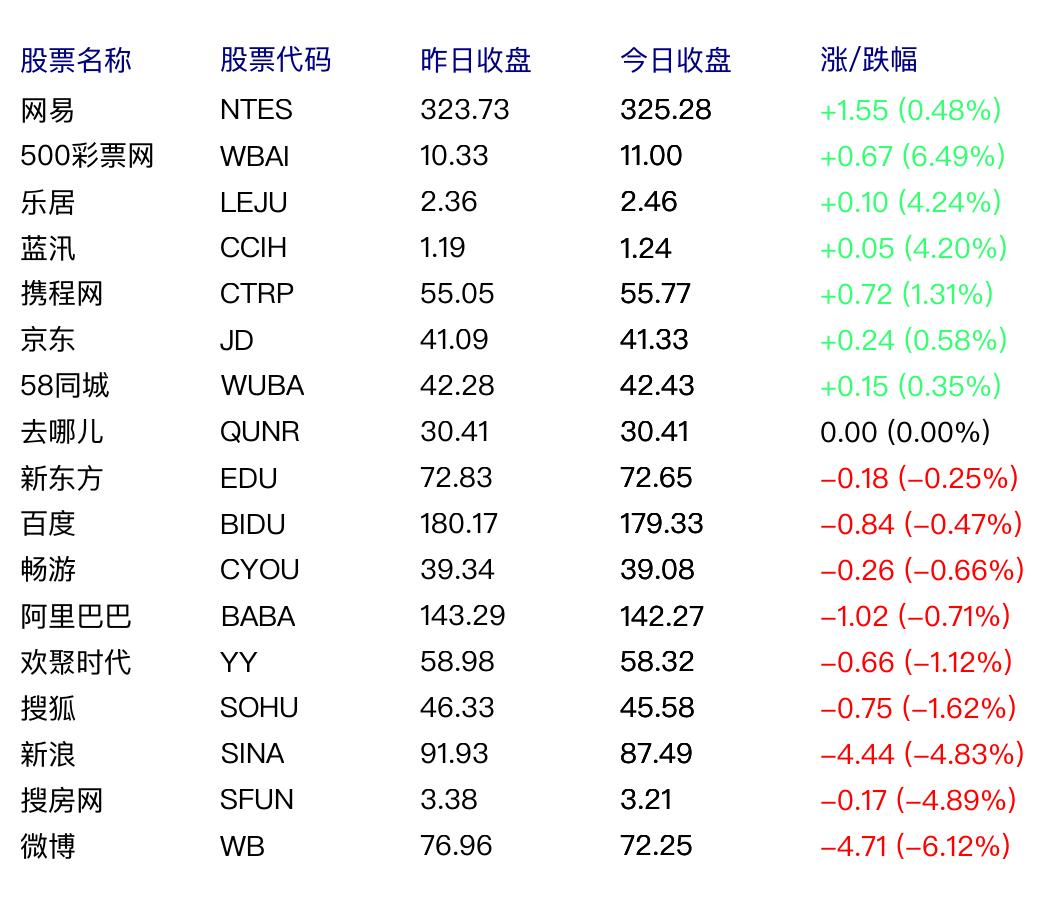 视听节目被关停,新浪微博股价收盘跌6.12%