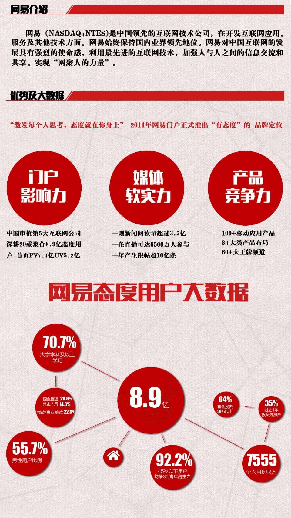网易房产内蒙古城市合伙人招募公告