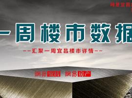 宜昌12月末周成交共计1627套 环比上涨78%创新高