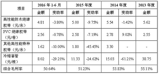 科创新源IPO:存在产品销售毛利率下降的风险