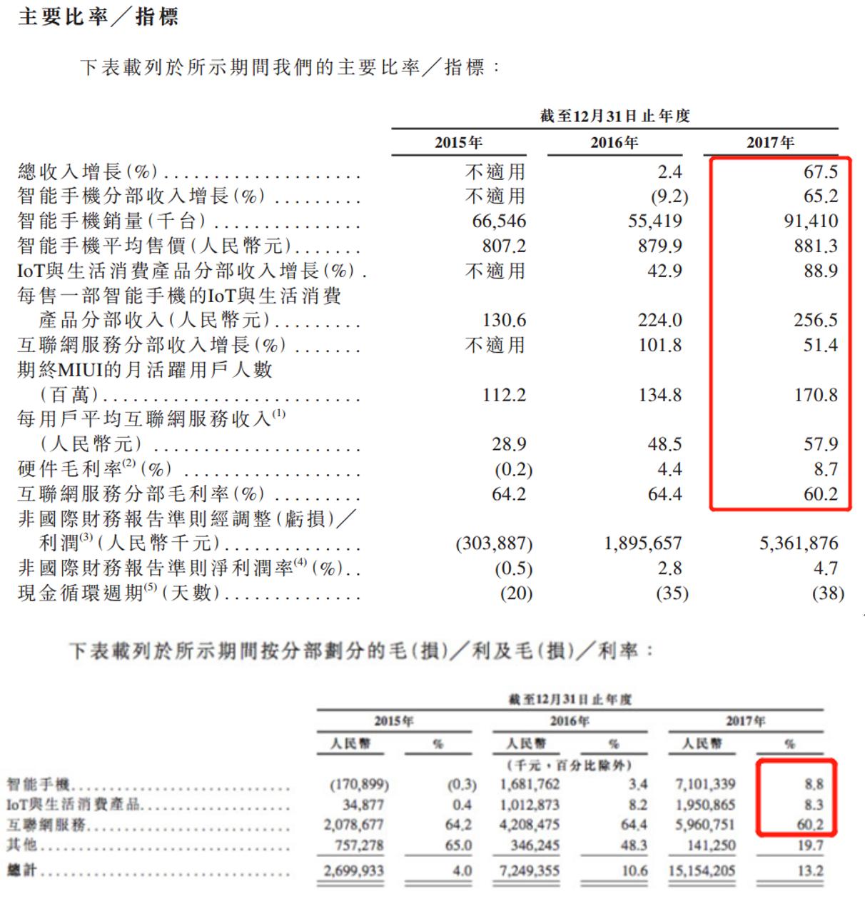 网易研究局 | 小米估值700亿美元?不值这个价!