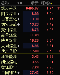 快讯:煤炭股集体躁动 泉阳煤业涨近9%