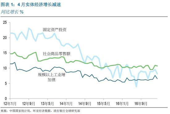 渣打银行:中国增长放缓 过度去杠杆可能性较小