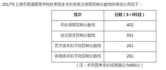 2017上海高考分数线公布:本科录取线402