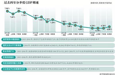 过去4年中国GDP年均增速7.2% 系世界主要经济体中最高