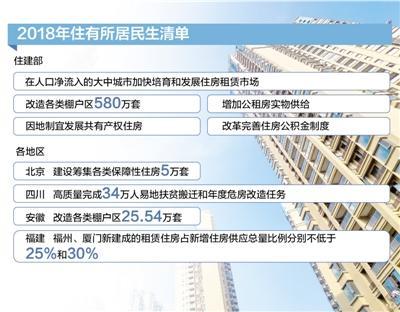 今年将改造各类棚户区580万套 多措施补足租赁短板