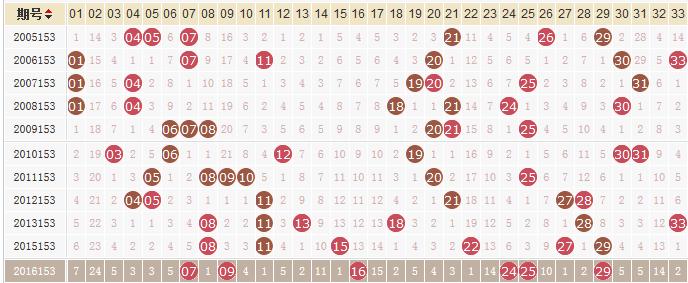 独家-易红双色球第17153期历史同期走势解析