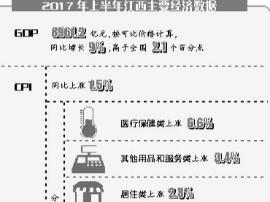 江西GDP同比增长9% 城镇居民人均可支配收入14873元