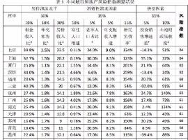 2018房地产风险比较