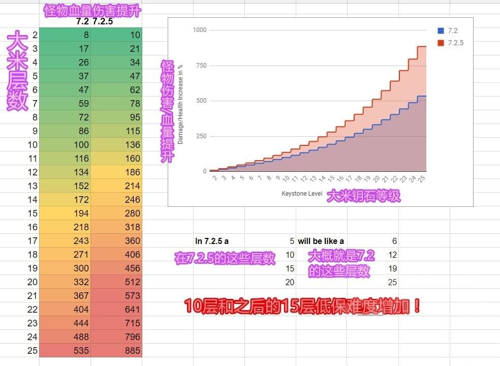 魔兽7.25大秘境难度增加 M萨墓开启低保15层