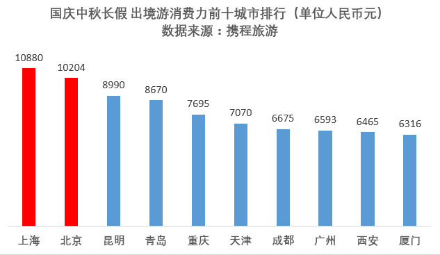 2017国庆旅游趋势报告:60%游客是女性