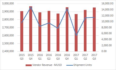 Q3 x86服务器市场:戴尔EMC、HPE、浪潮居全球前三