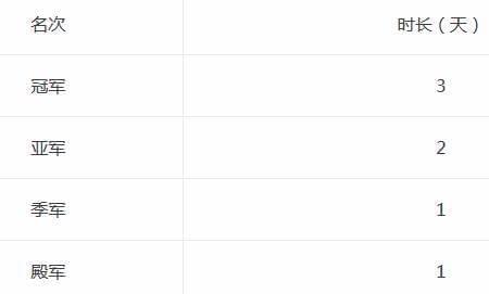 大话2经典版天梯巅峰战年度总决赛比赛细则