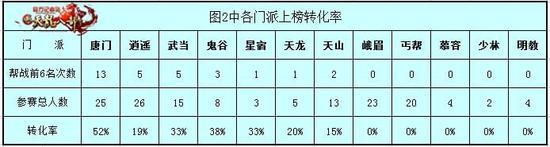 这张是总结各门派参战人数与最终入选帮战前6名的转化率。