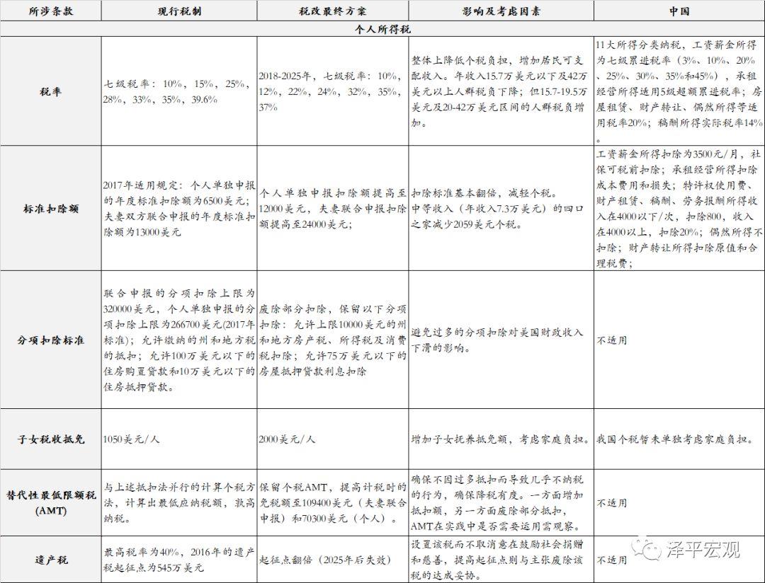 任澤平:在減稅競爭中 中國全口徑宏觀稅高于美國