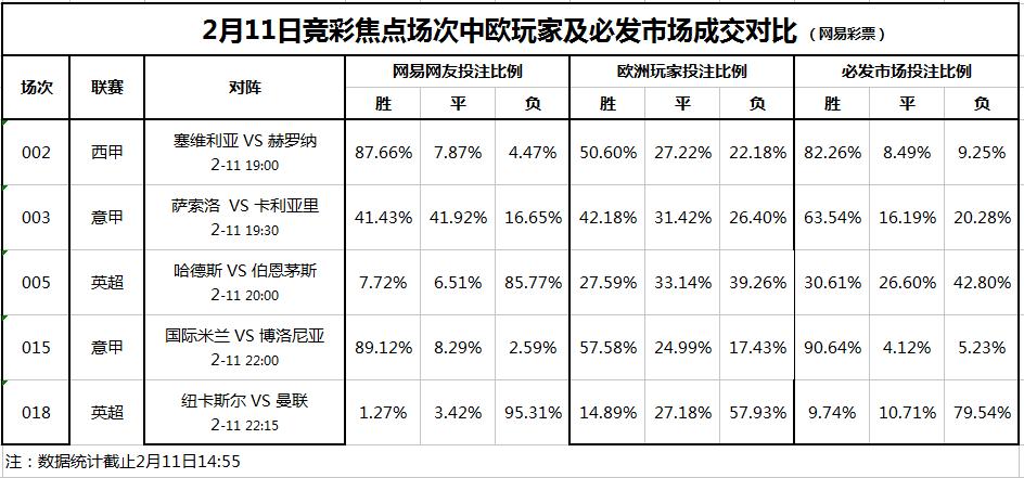 竞彩焦点场次投注对比(2.11):国米曼联稳胆