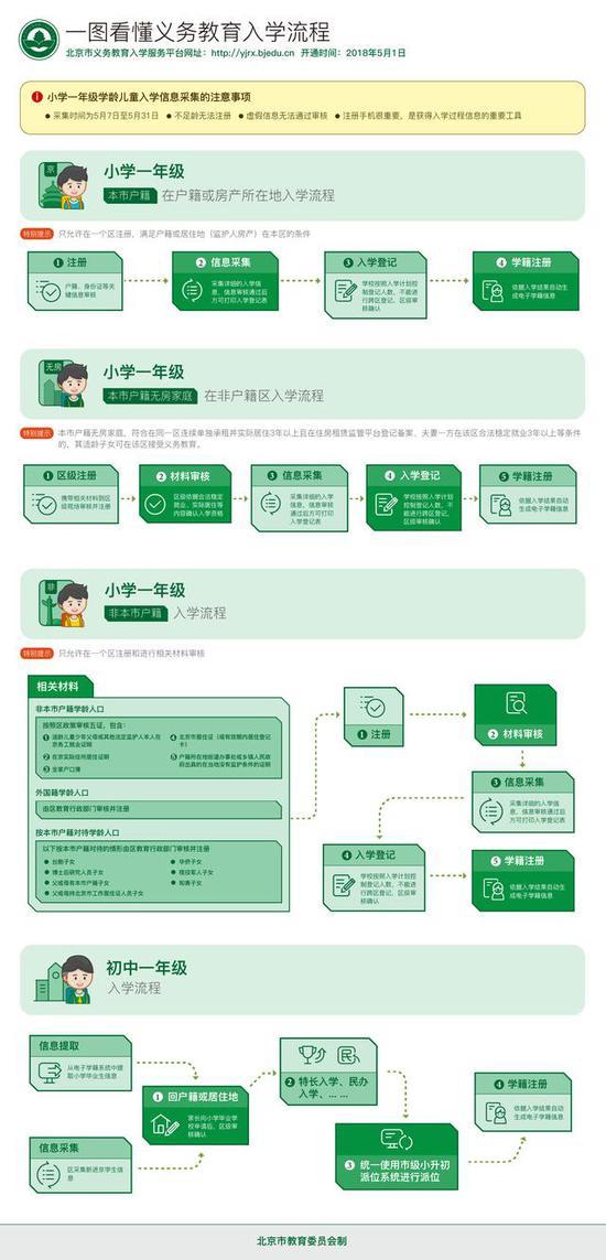 重磅!北京幼升小、小升初首次明确租房可入学