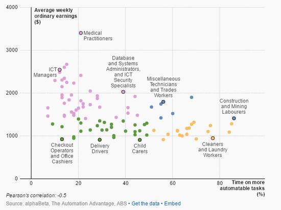 100份工作大排名:你被自动化取代的概率是多少 | AI研究院