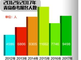 春季高考今年青岛报名人数9498人  如何考出春天