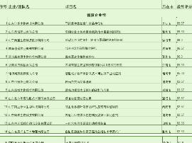 """山东""""竞技行动""""(现代农业领域)网上初选结果开始公示"""