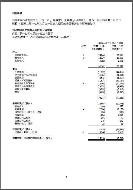 中国海洋石油:上半年净利润162.5亿元人民币