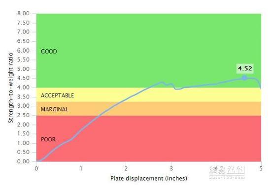 整体较为均衡 起亚凯尊完成IIHS碰撞测试