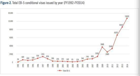 移民快报:1700余个美国投资移民家庭获全额返款