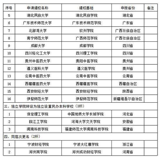教育部拟批准新设19所本科学校(名单)