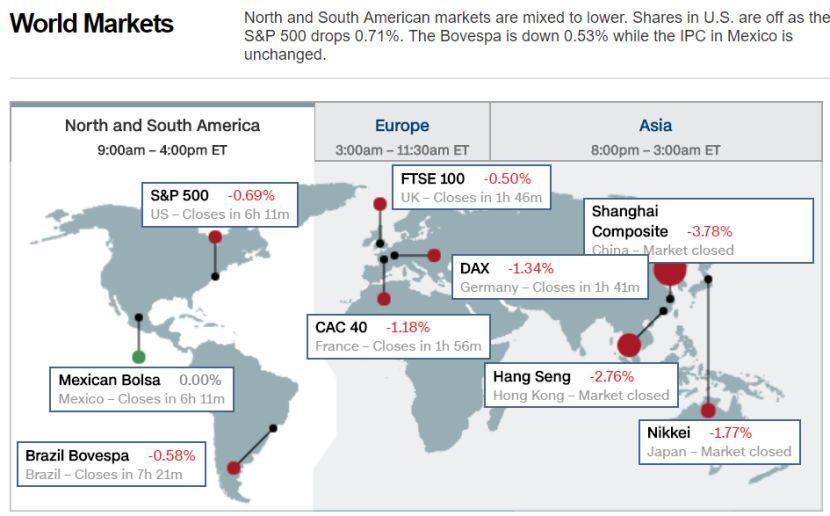 全球股民的世界悲:股市暴跌 特朗普贸易战引