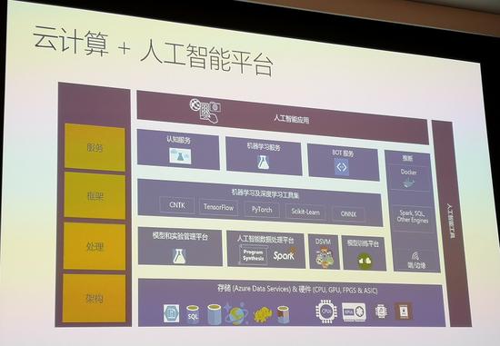 微软推全栈式AI开发服务,新系统和工具纷纷出炉