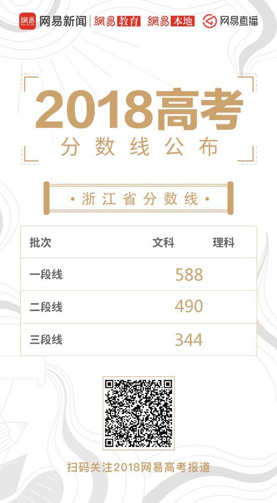 浙江高考录取分数线公布:一段588 二段490