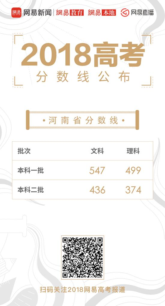 河南高考录取分数线公布:一本理499分 文547分