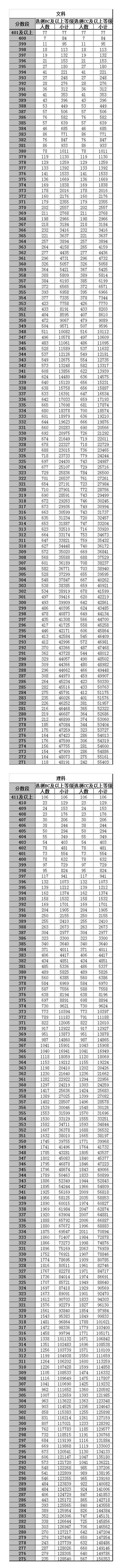 江苏2018年高考成绩一分一段表!