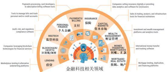 CBI金融科技十大相关领域