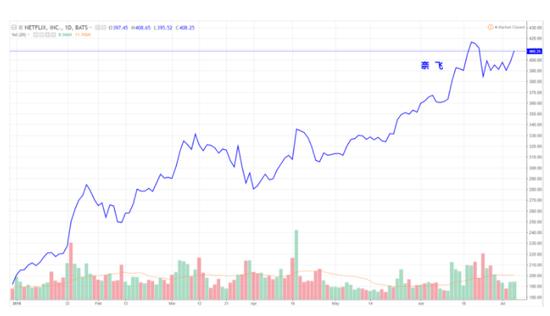 美股二季报前瞻:投资者对贸易战拖累美经济担忧
