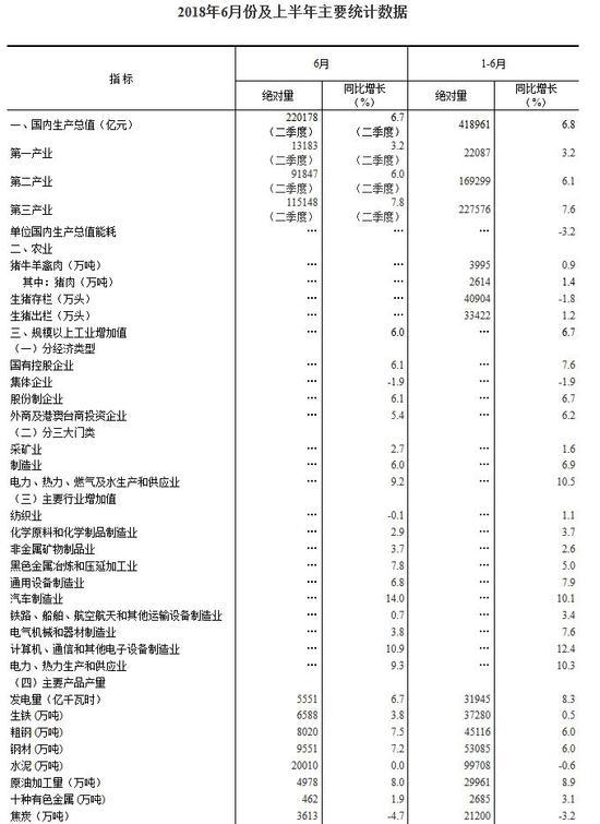 統計局:2018上半年中國GDP同比增長6.8%