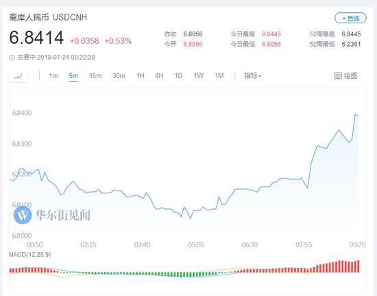 离岸人民币兑美元跌穿6.84 刷新逾一年新低(图)