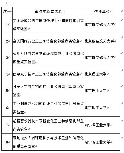 工信部公布今年重点实验室名单 研究领域有区块链